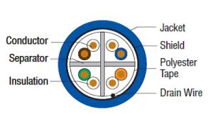 COM-Link Category 6 Shielded - Plenum