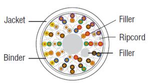 COM-Link Category 5e Powersum - Plenum