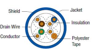 COM-Link Category 5e Shielded - Riser