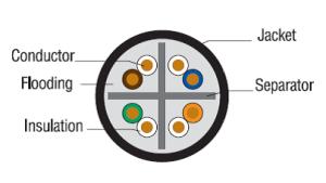 COM-Link® Category 6 OSP Outside Plant